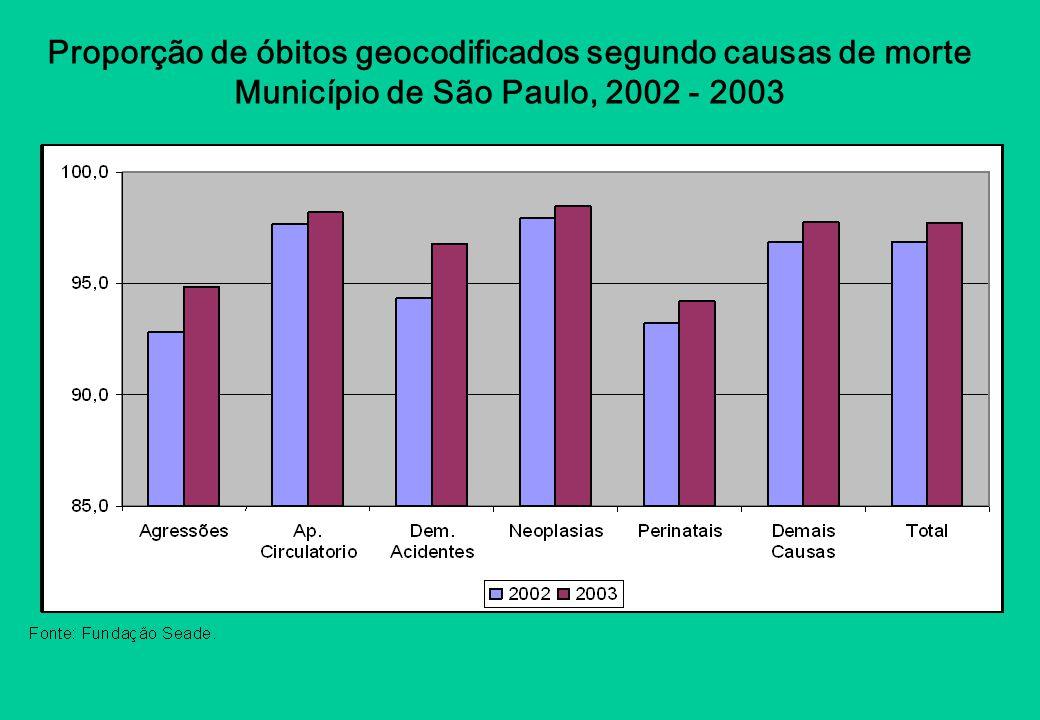 Proporção de óbitos geocodificados segundo causas de morte Município de São Paulo, 2002 - 2003