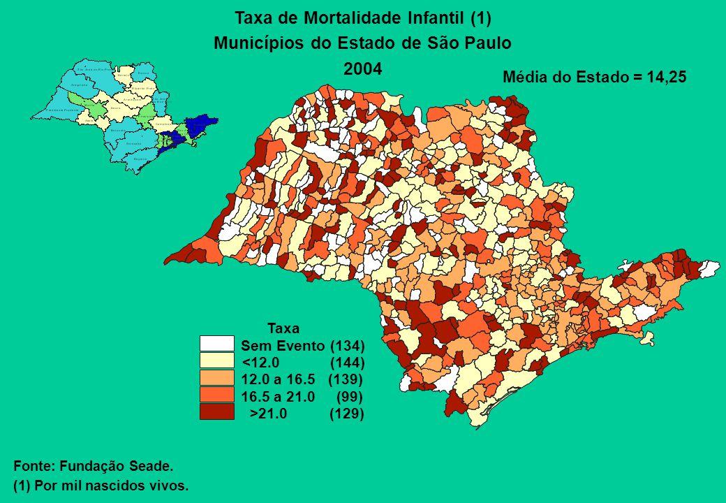 Taxa de Mortalidade Infantil (1) Municípios do Estado de São Paulo 2004 Média do Estado = 14,25 Fonte: Fundação Seade. (1) Por mil nascidos vivos. Tax