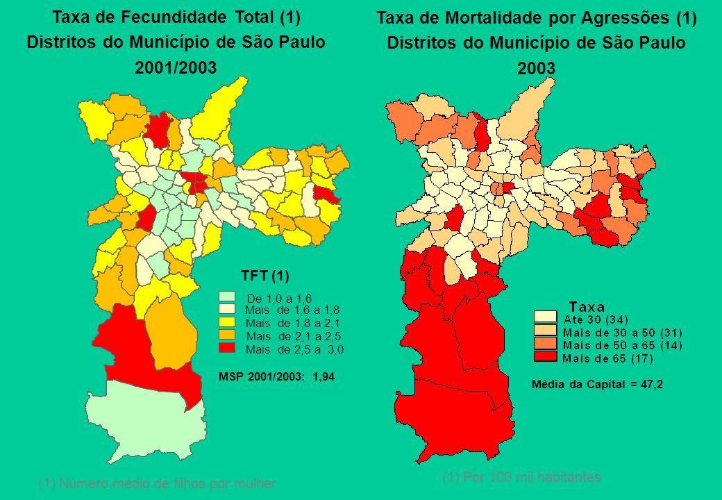 Taxa de Fecundidade Total (1) Distritos do Município de São Paulo 2001/2003 (1) Número médio de filhos por mulher Taxa de Mortalidade por Agressões (1