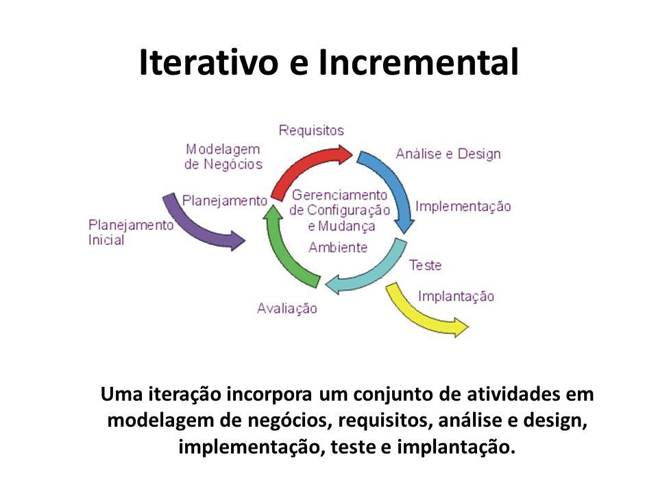 Iterativo e Incremental Uma iteração incorpora um conjunto de atividades em modelagem de negócios, requisitos, análise e design, implementação, teste