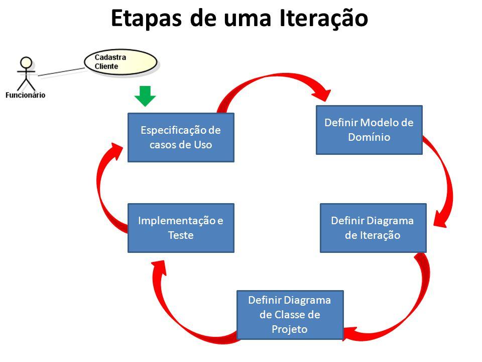 Etapas de uma Iteração Definir Modelo de Domínio Definir Diagrama de Iteração Definir Diagrama de Classe de Projeto Implementação e Teste Especificaçã