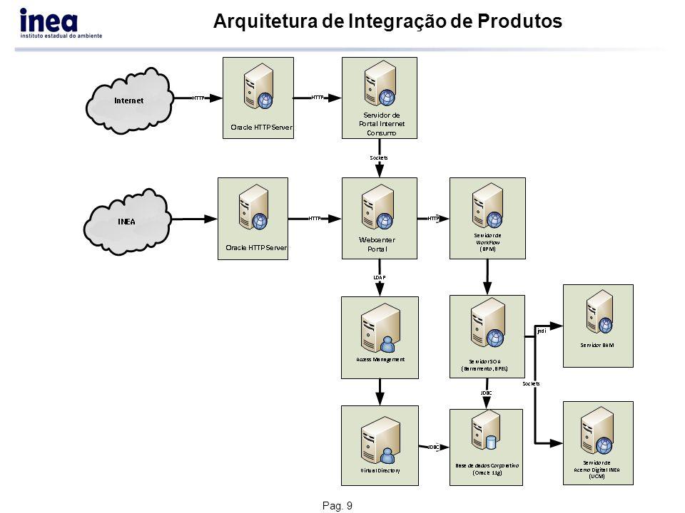 Pag. 9 Arquitetura de Integração de Produtos