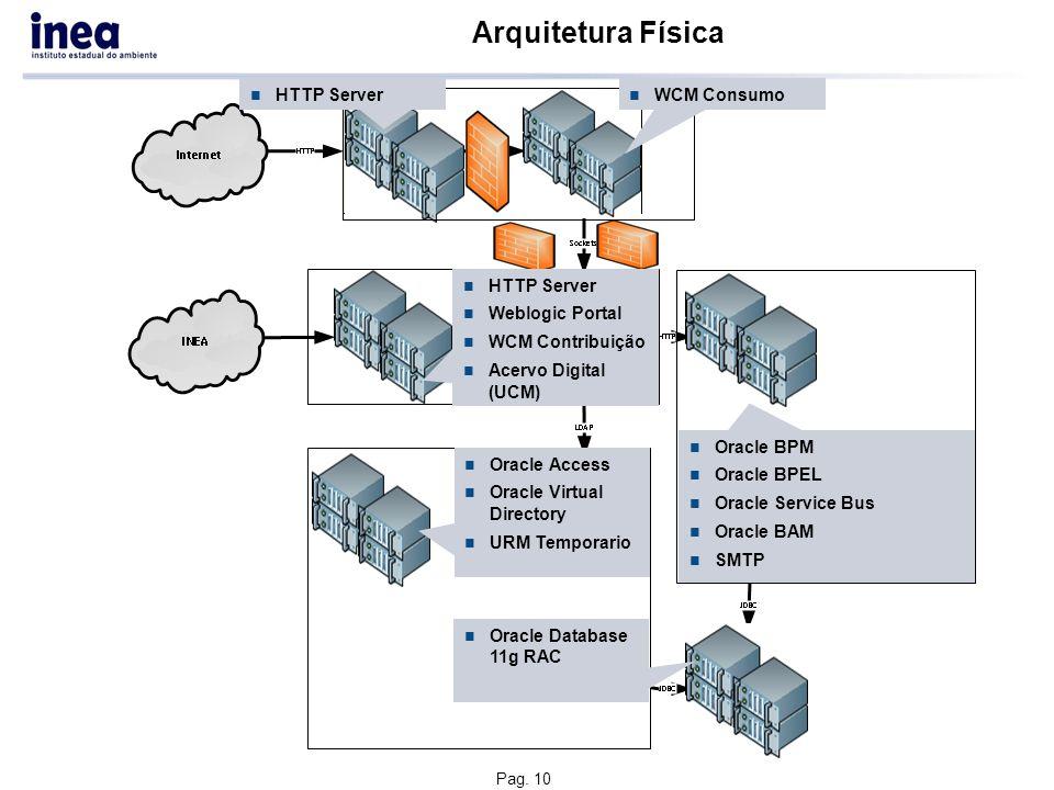 Pag. 10 Arquitetura Física HTTP Server Weblogic Portal WCM Contribuição Acervo Digital (UCM) Oracle BPM Oracle BPEL Oracle Service Bus Oracle BAM SMTP