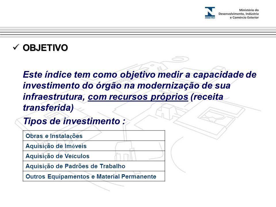 OBJETIVO OBJETIVO Este índice tem como objetivo medir a capacidade de investimento do órgão na modernização de sua infraestrutura, com recursos própri