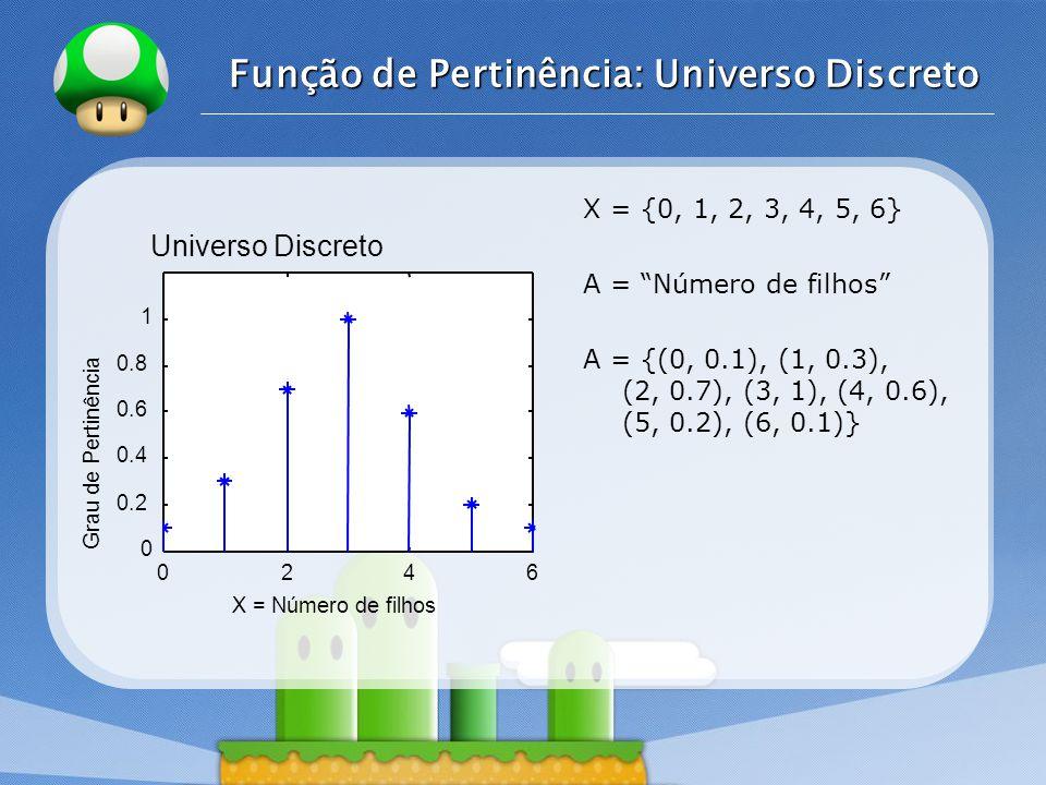 LOGO Função de Pertinência: Universo Discreto X = {0, 1, 2, 3, 4, 5, 6} A = Número de filhos A = {(0, 0.1), (1, 0.3), (2, 0.7), (3, 1), (4, 0.6), (5,