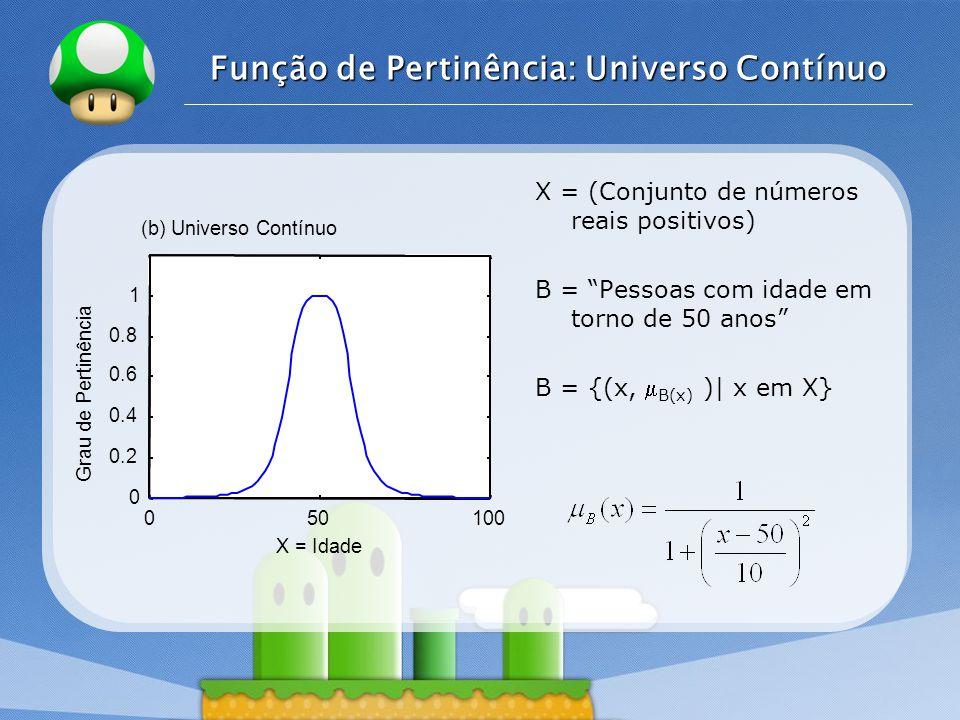 LOGO Função de Pertinência: Universo Contínuo 050100 0 0.2 0.4 0.6 0.8 1 X = Idade Grau de Pertinência (b) Universo Contínuo X = (Conjunto de números