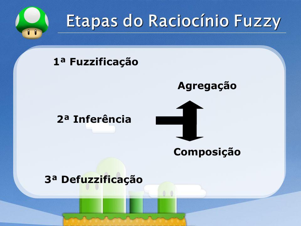 LOGO Etapas do Raciocínio Fuzzy 1ª Fuzzificação 2ª Inferência Agregação 3ª Defuzzificação Composição