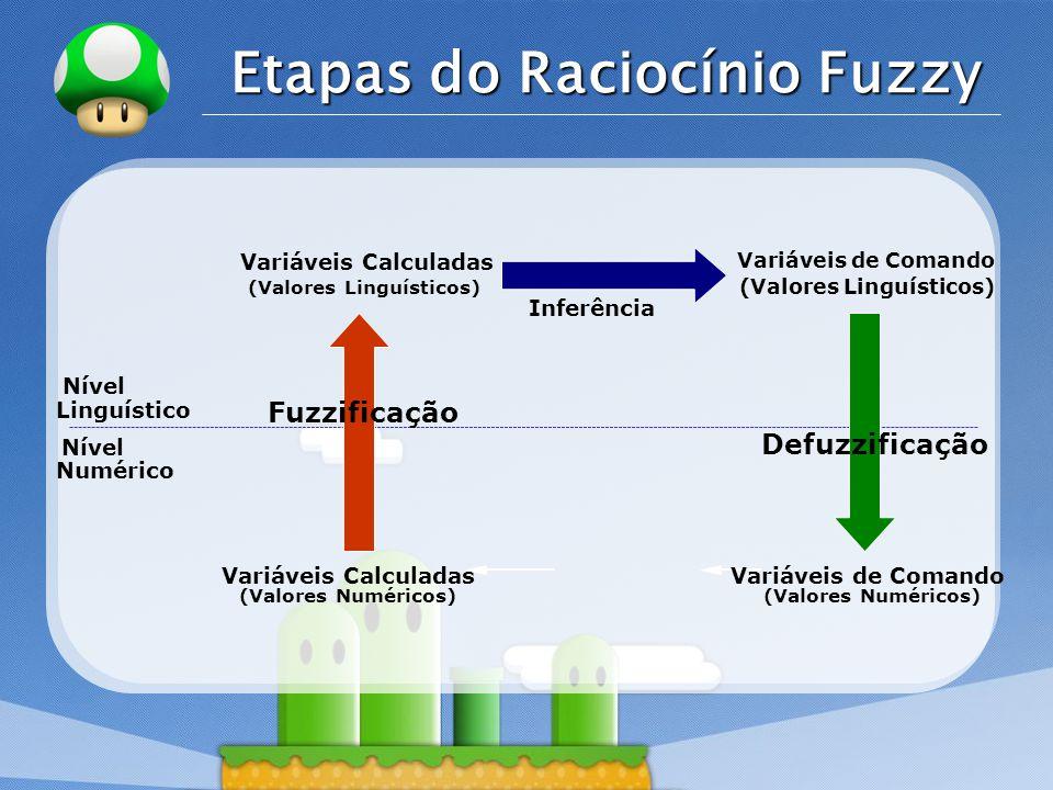LOGO Etapas do Raciocínio Fuzzy Linguístico Numérico Nível Variáveis Calculadas (Valores Numéricos) (Valores Linguísticos) Inferência Variáveis de Com