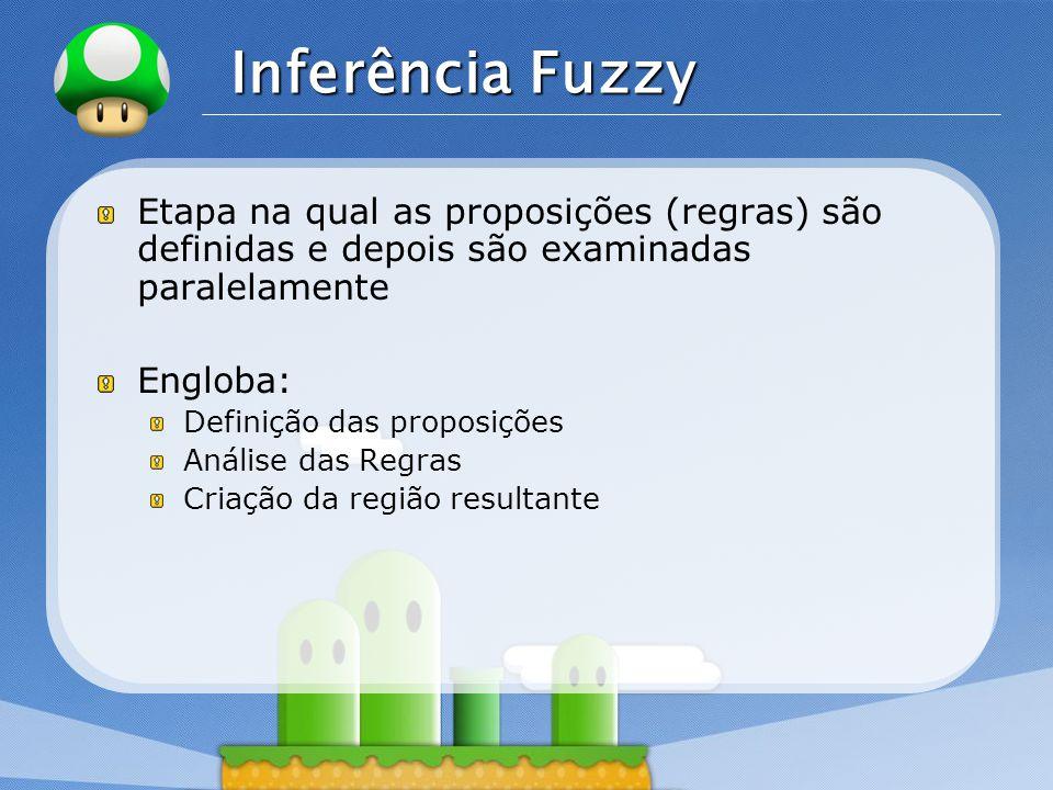 LOGO Inferência Fuzzy Etapa na qual as proposições (regras) são definidas e depois são examinadas paralelamente Engloba: Definição das proposições Aná