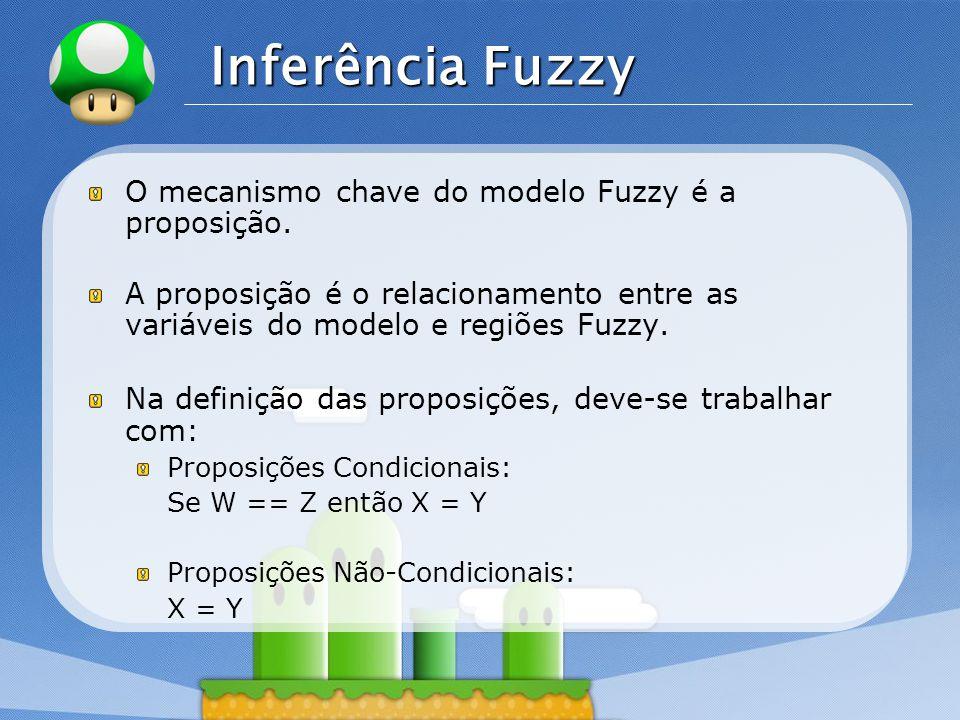 LOGO Inferência Fuzzy O mecanismo chave do modelo Fuzzy é a proposição. A proposição é o relacionamento entre as variáveis do modelo e regiões Fuzzy.