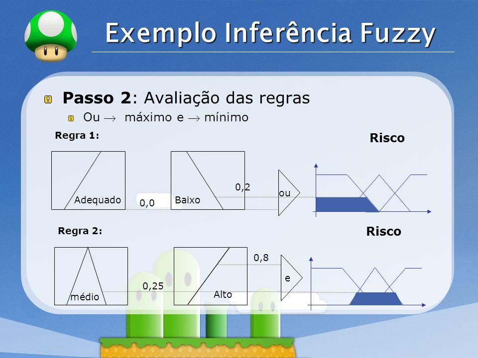 LOGO Exemplo Inferência Fuzzy Passo 2: Avaliação das regras Ou máximo e mínimo Adequado Regra 1: Baixo 0,0 ou 0,2 Risco médio Regra 2: Alto 0,25 e 0,8