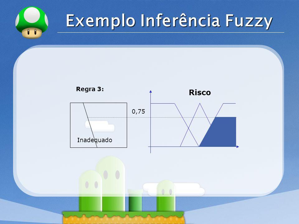 LOGO Exemplo Inferência Fuzzy Risco Inadequado Regra 3: 0,75