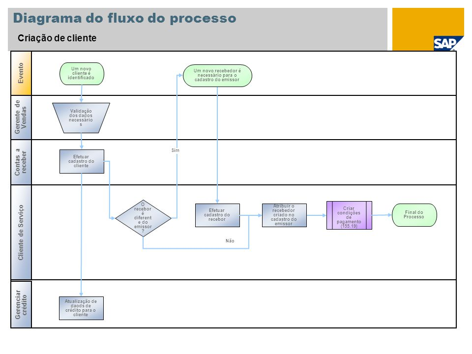 Diagrama do fluxo do processo Criação de cliente Gerente de Vendas Contas a receber Gerenciar crédito Evento Cliente de Serviço O recebor é diferent e