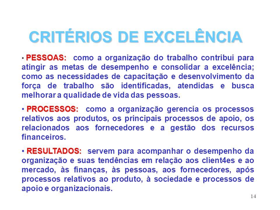 14 PESSOAS: PESSOAS: como a organização do trabalho contribui para atingir as metas de desempenho e consolidar a excelência; como as necessidades de c