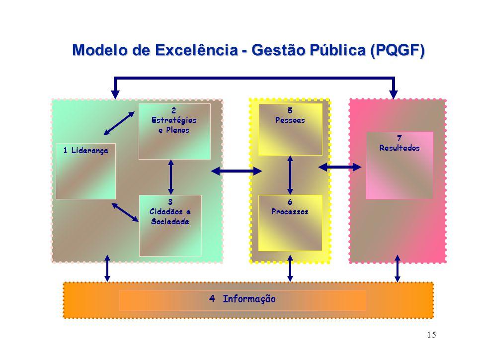 15 Modelo de Excelência - Gestão Pública (PQGF) 1 Liderança 2 Estratégias e Planos 3 Cidadãos e Sociedade 5 Pessoas 6 Processos 7 Resultados 4 Informa