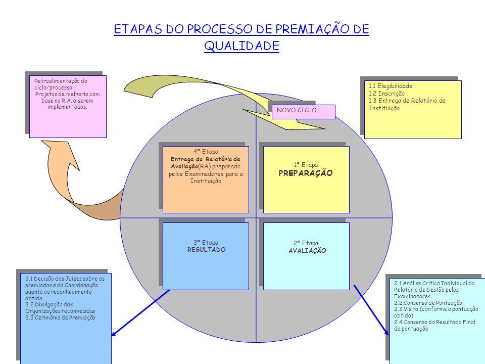 17 Retroalimentação do ciclo/processo Projetos de melhoria com base no R.A. a serem implementados. Retroalimentação do ciclo/processo Projetos de melh