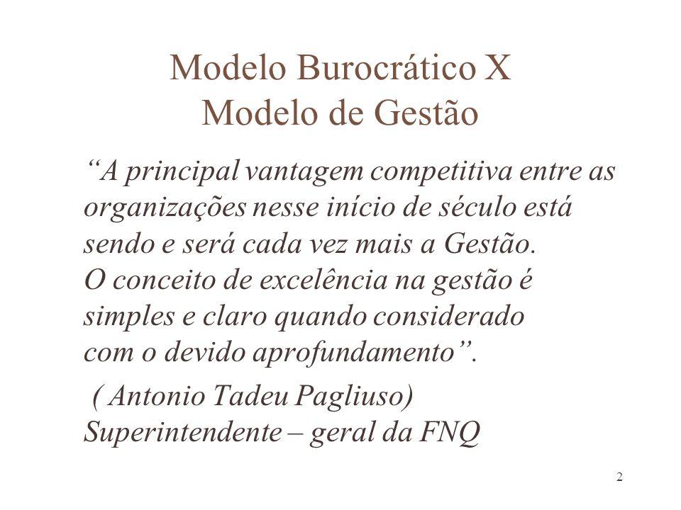 2 Modelo Burocrático X Modelo de Gestão A principal vantagem competitiva entre as organizações nesse início de século está sendo e será cada vez mais