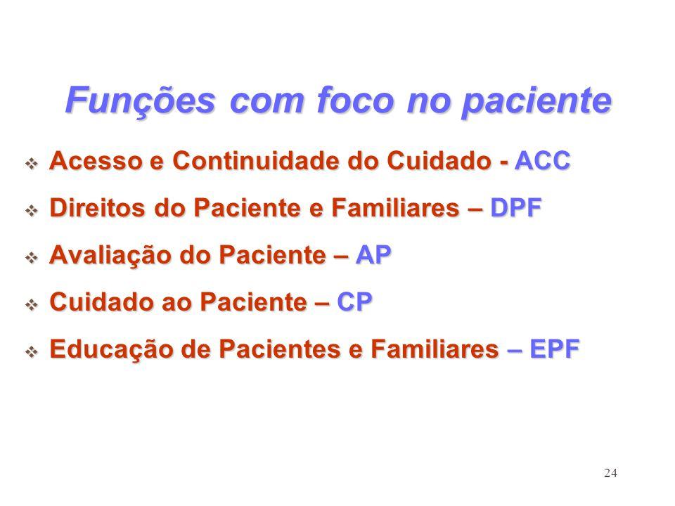 24 Funções com foco no paciente Acesso e Continuidade do Cuidado - ACC Acesso e Continuidade do Cuidado - ACC Direitos do Paciente e Familiares – DPF