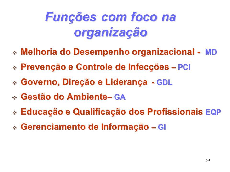 25 Funções com foco na organização Melhoria do Desempenho organizacional - MD Melhoria do Desempenho organizacional - MD Prevenção e Controle de Infec