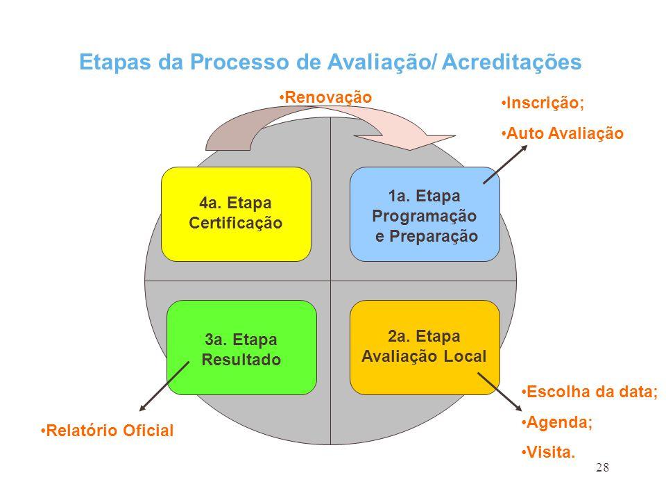 28 Etapas da Processo de Avaliação/ Acreditações 1a. Etapa Programação e Preparação 2a. Etapa Avaliação Local 4a. Etapa Certificação 3a. Etapa Resulta