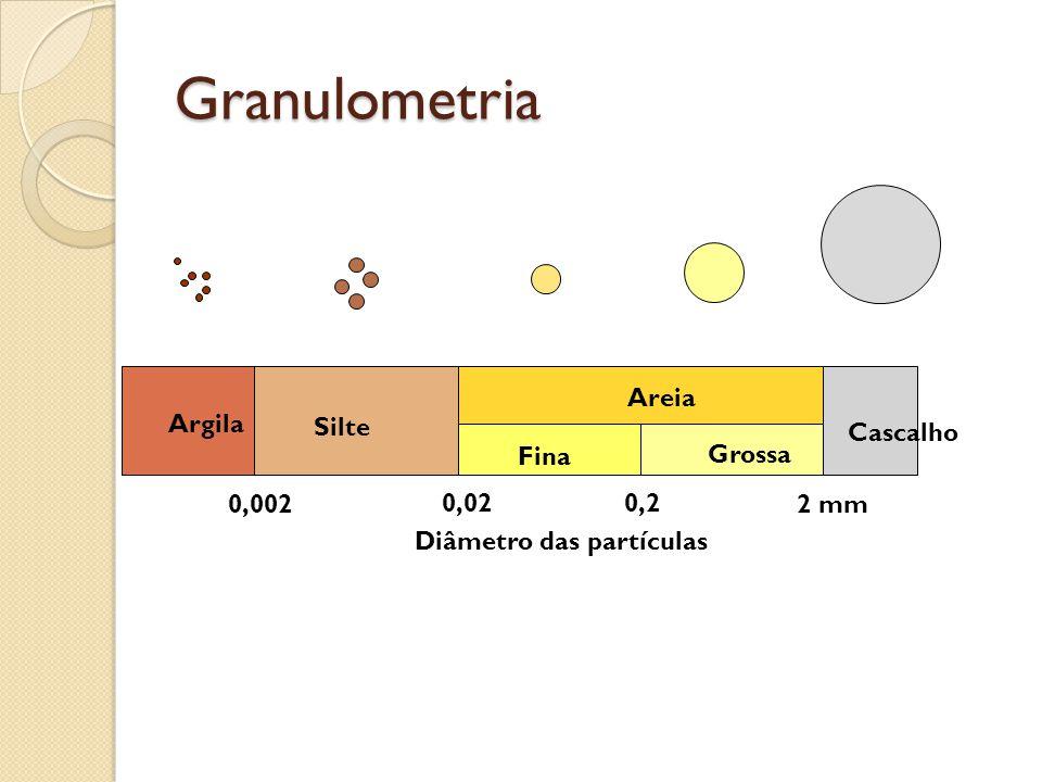 Granulometria Silte Areia Fina Grossa Cascalho Argila 0,0022 mm 0,020,2 Diâmetro das partículas