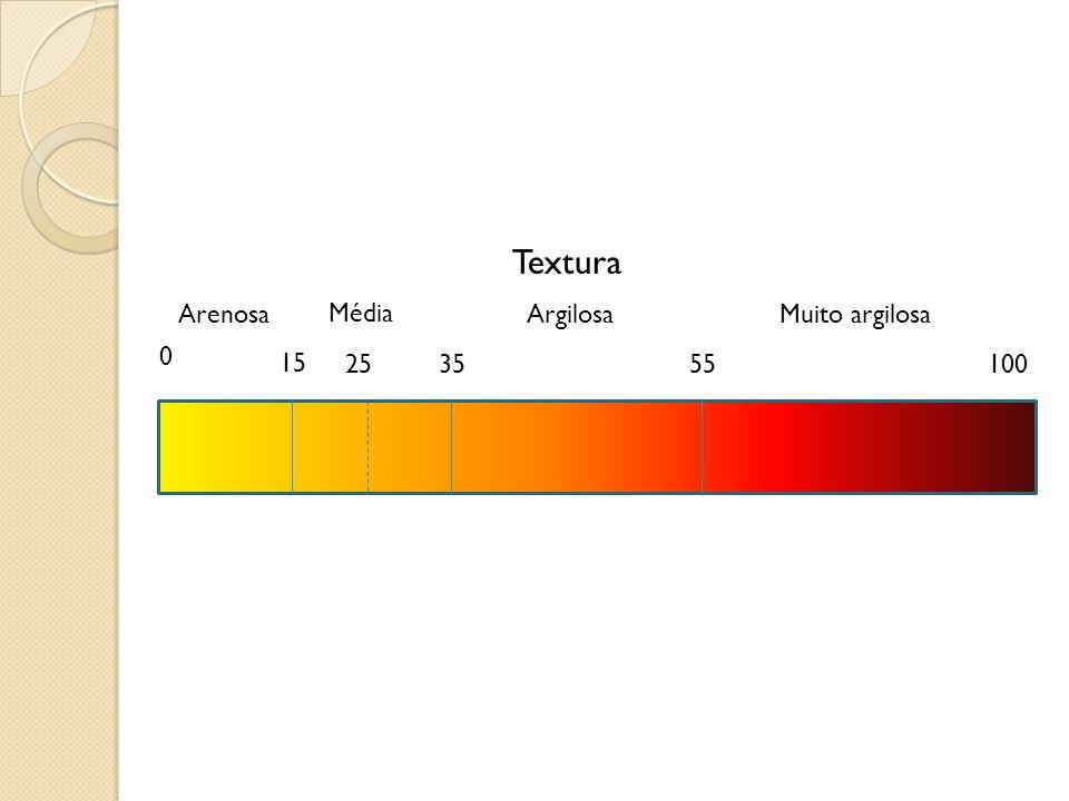 Arenosa Textura Média ArgilosaMuito argilosa 15 253555100 0