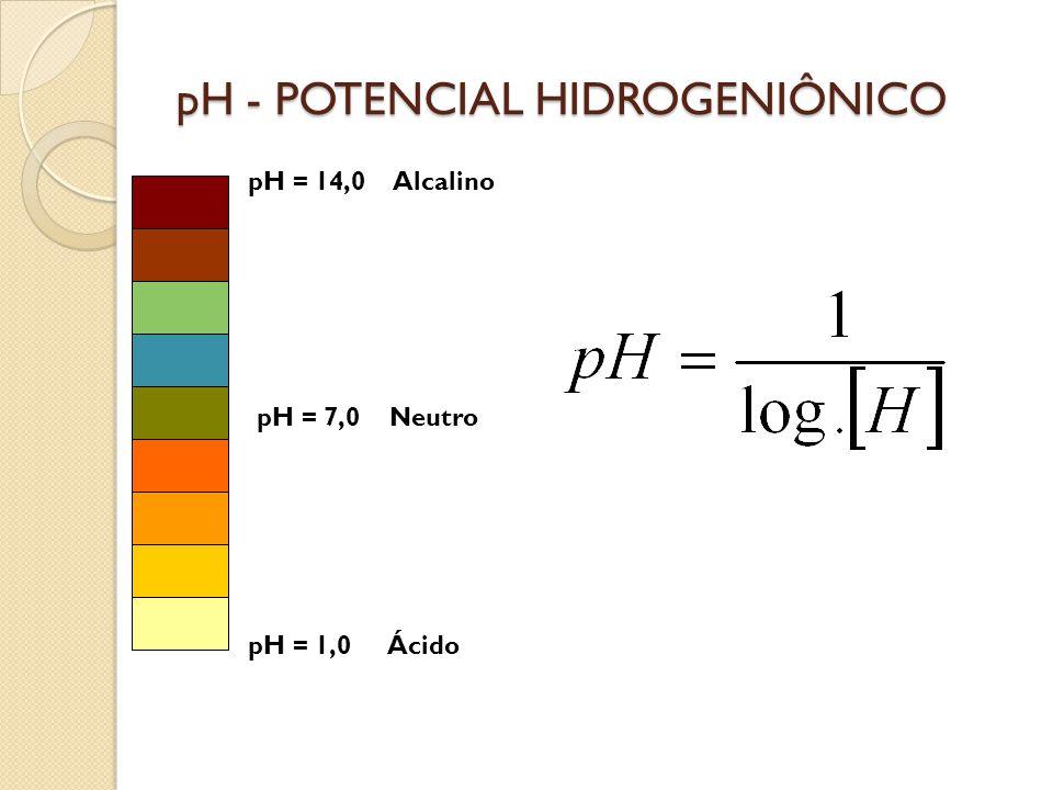 pH - POTENCIAL HIDROGENIÔNICO pH = 14,0 Alcalino pH = 7,0 Neutro pH = 1,0 Ácido