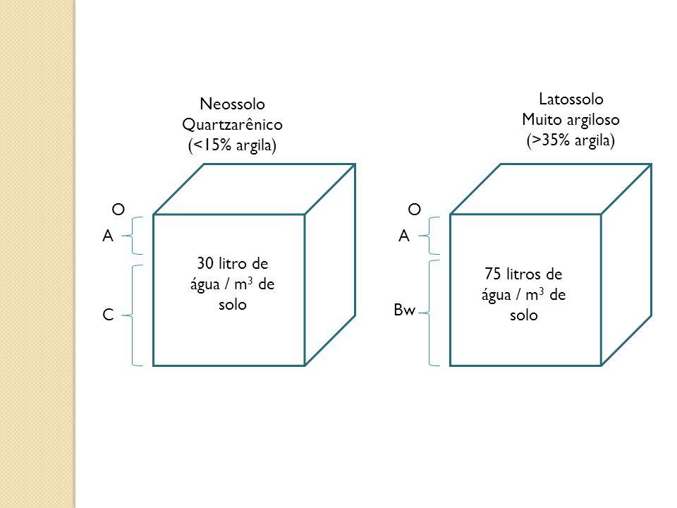 30 litro de água / m 3 de solo Neossolo Quartzarênico (<15% argila) Latossolo Muito argiloso (>35% argila) 75 litros de água / m 3 de solo O A Bw A C
