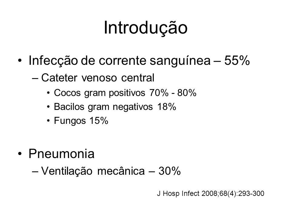 Introdução Infecção de corrente sanguínea – 55% –Cateter venoso central Cocos gram positivos 70% - 80% Bacilos gram negativos 18% Fungos 15% Pneumonia –Ventilação mecânica – 30% J Hosp Infect 2008;68(4):293-300