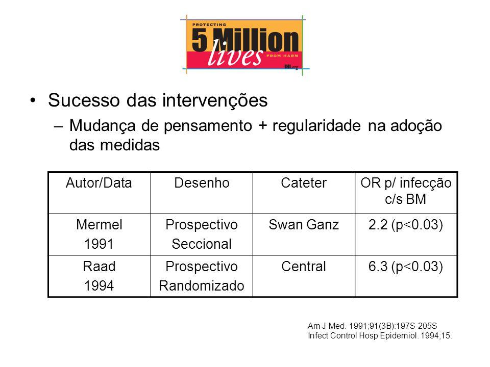 Sucesso das intervenções –Mudança de pensamento + regularidade na adoção das medidas Autor/DataDesenhoCateterOR p/ infecção c/s BM Mermel 1991 Prospectivo Seccional Swan Ganz2.2 (p<0.03) Raad 1994 Prospectivo Randomizado Central6.3 (p<0.03) Am J Med.