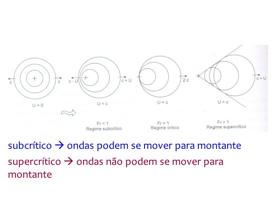 subcrítico ondas podem se mover para montante supercrítico ondas não podem se mover para montante