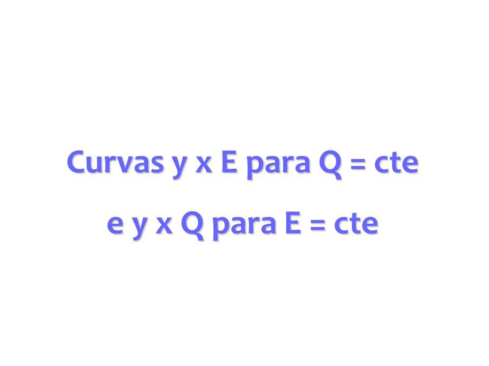 Fixando-se uma vazão Q E = E 1 + E 2 E 2 = Q 2 /[2gA 2 ] E 1 = y onde f(y) Energia mínima E c y c Profundidade Crítica E