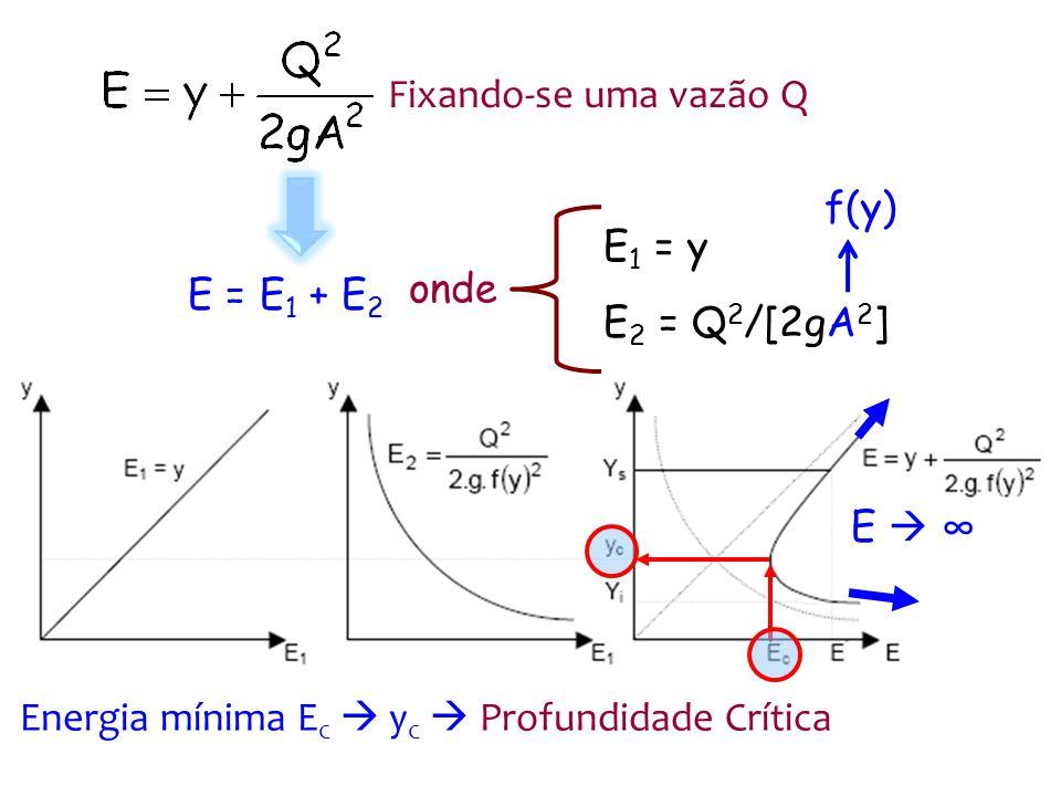 Para um dado valor E > E c 2 profundidades y f > y c e y t < y c Profundidades alternadas ou recíprocas 2 regimes de escoamento recíprocos y t inferior, torrencial, rápido ou supercrítico y f superior, fluvial, lento ou subcrítico yfyf ytyt
