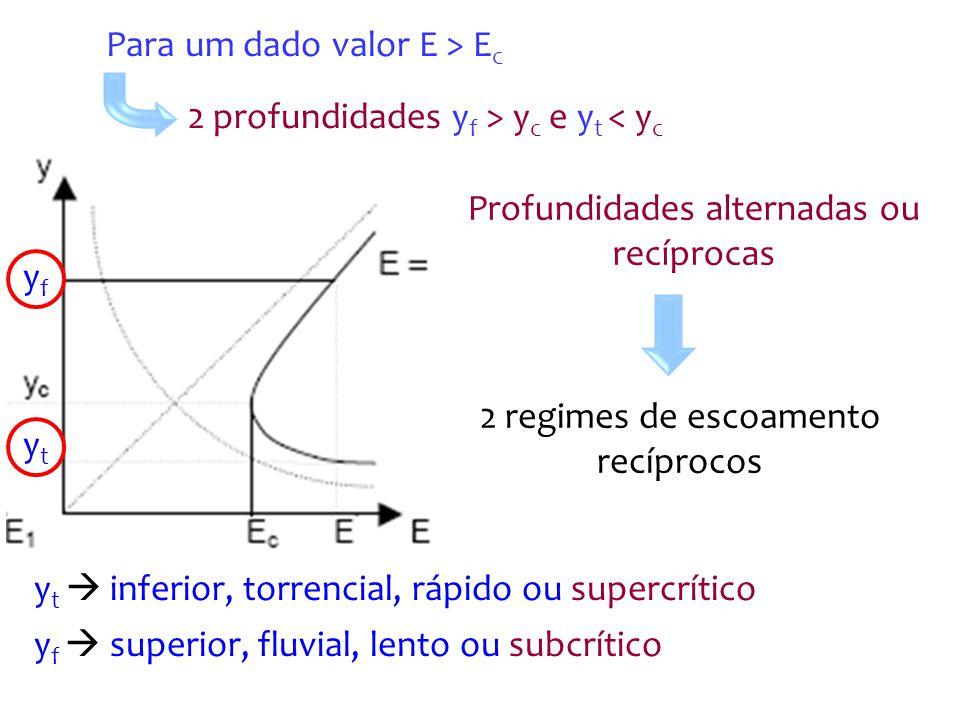aumento no nível de energia disponível: Regime supercrítico diminuição de y Regime subcrítico aumento de y