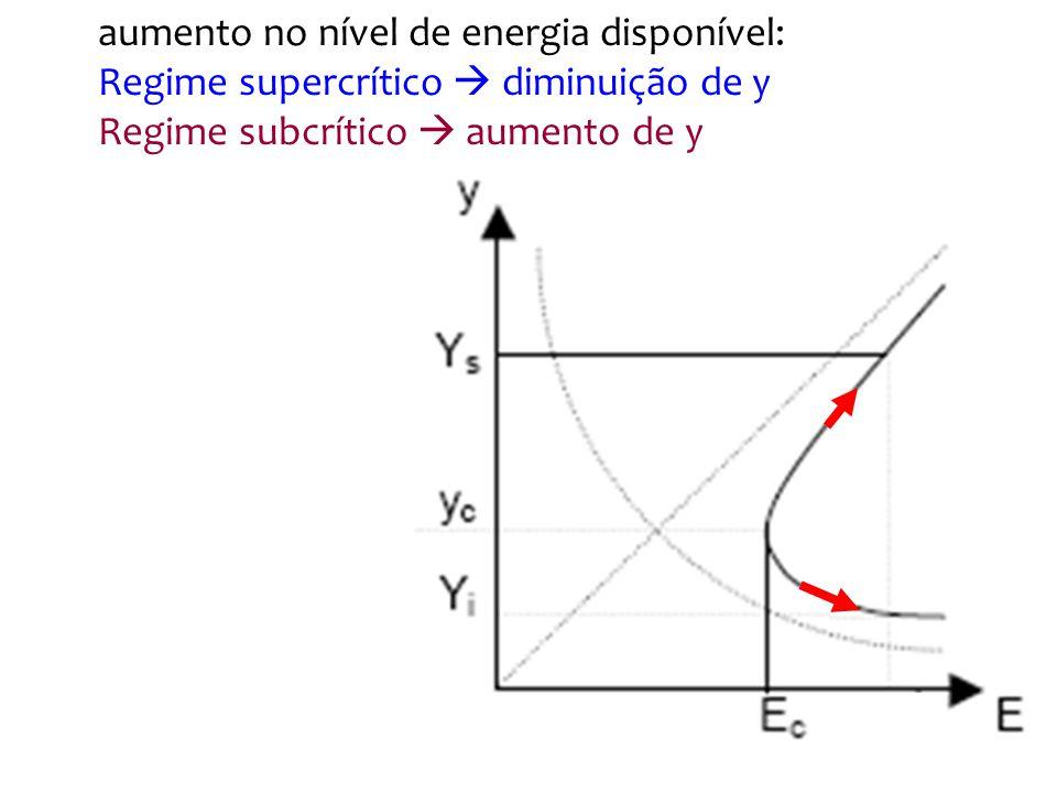 Até agora uma curva de energia associada a uma vazão Acontece que em um canal não passa somente uma vazão O aumento de Q produz um aumento de y e também de y c Uma determinada y pode ser subcrítica ou supercrítica, dependendo da Q em trânsito para um canal família de curvas, cada uma uma vazão