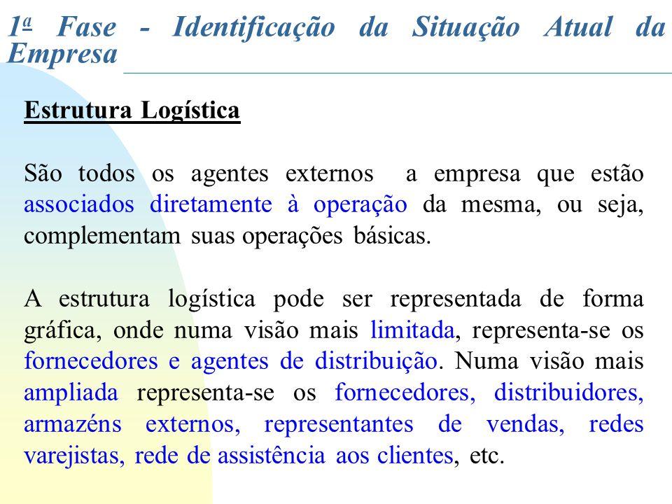 Estrutura Logística São todos os agentes externos a empresa que estão associados diretamente à operação da mesma, ou seja, complementam suas operações