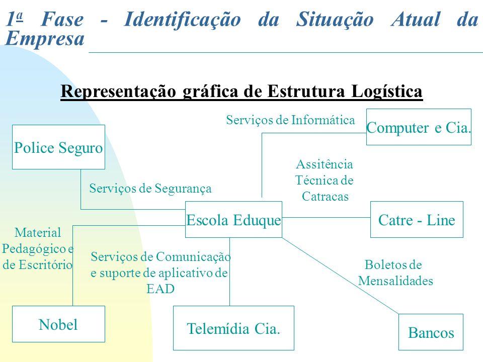 Representação gráfica de Estrutura Logística Escola Eduque Computer e Cia. Catre - Line Bancos Telemídia Cia. Serviços de Informática Assitência Técni