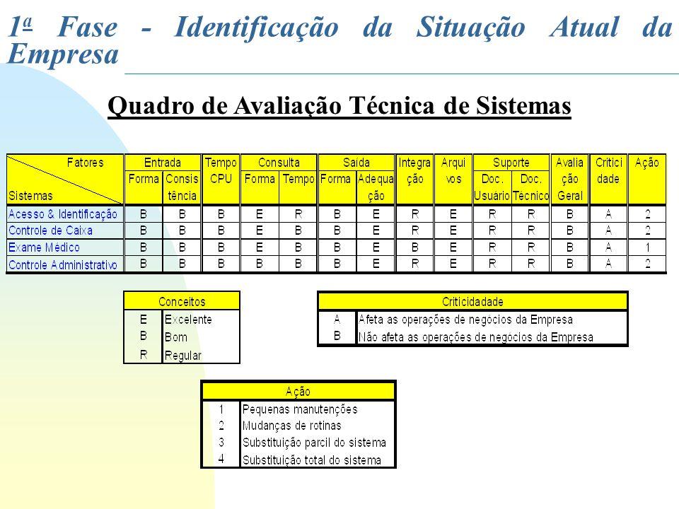 Quadro de Avaliação Técnica de Sistemas 1 a Fase - Identificação da Situação Atual da Empresa