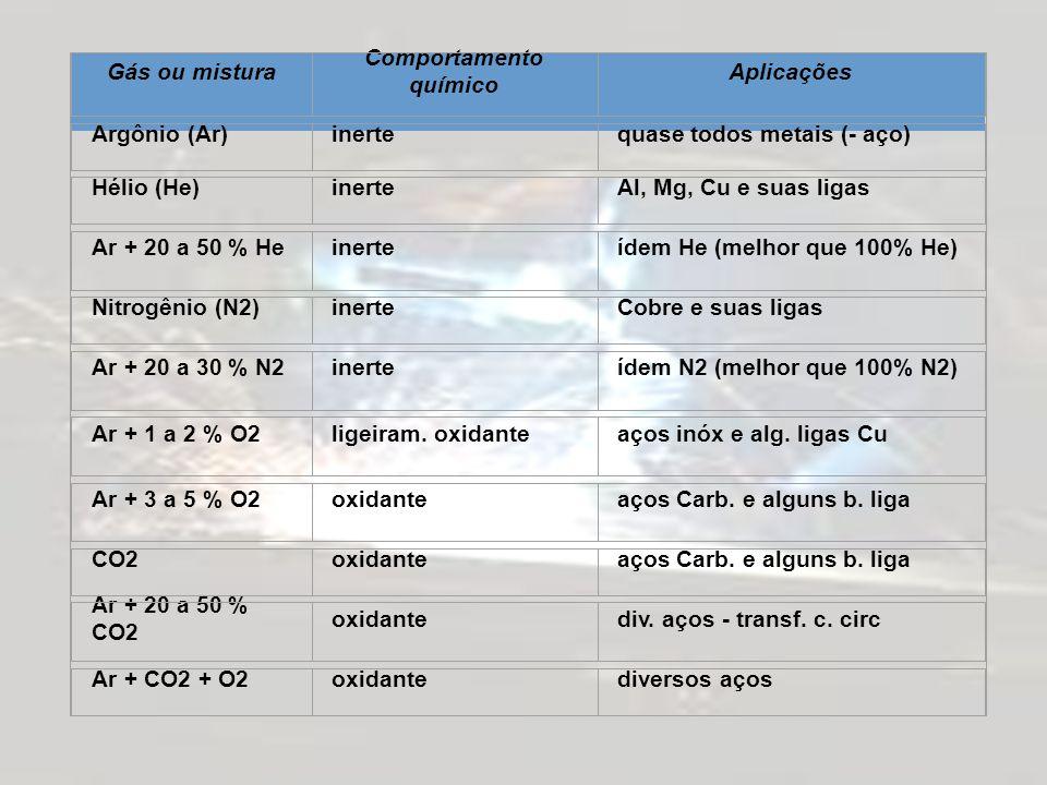 TABELA - GASES E MISTURAS UTILIZADOS NA SOLDAGEM MIG MAG Gás ou mistura Comportamento químico Aplicações Argônio (Ar)inertequase todos metais (- aço)