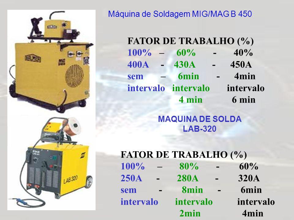 Máquina de Soldagem MIG/MAG B 450 FATOR DE TRABALHO (%) 100% – 60% - 40% 400A - 430A - 450A sem – 6min - 4min intervalo intervalo intervalo 4 min 6 mi