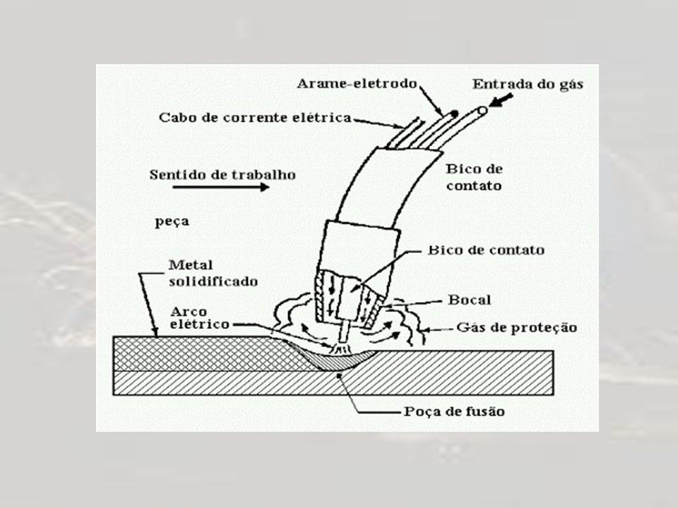 O processo de soldagem MIG MAG é considerado um processo semi-automático, em que a alimentação do arame-eletrodo é feita mecanicamente através de um alimentador motorizado, ficando para o soldador a responsabilidade pela iniciação e interrupção do arco, além da condução da tocha durante a execução da soldagem.