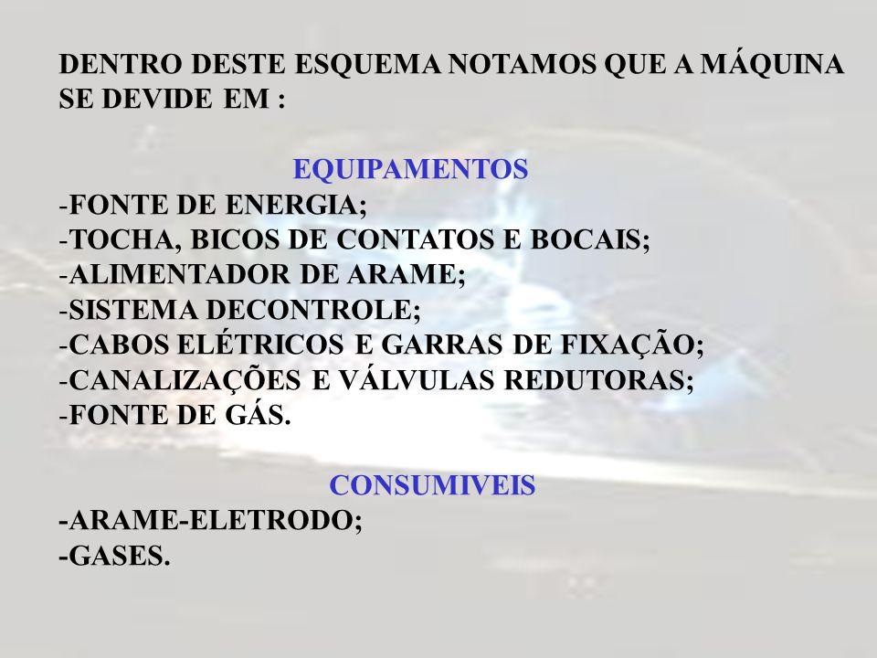 DENTRO DESTE ESQUEMA NOTAMOS QUE A MÁQUINA SE DEVIDE EM : EQUIPAMENTOS -FONTE DE ENERGIA; -TOCHA, BICOS DE CONTATOS E BOCAIS; -ALIMENTADOR DE ARAME; -