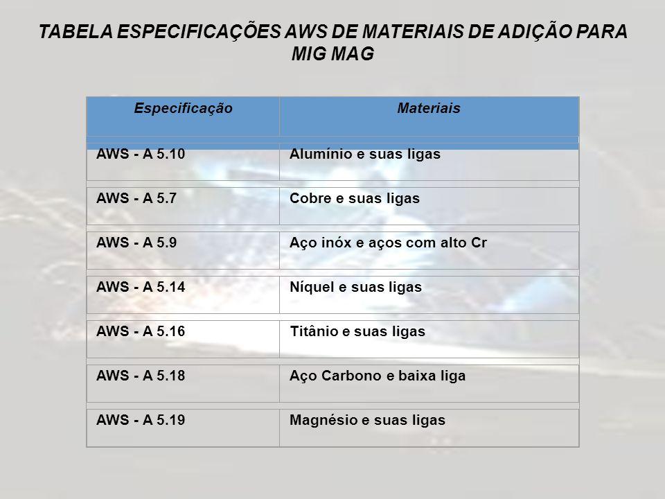 GASES DE PROTEÇÃO Os gases de proteção utilizados em soldagem MIG MAG podem ser inertes, ativos ou misturas destes dois tipos.