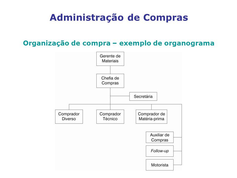 Administração de Compras Organização de compra – exemplo de organograma