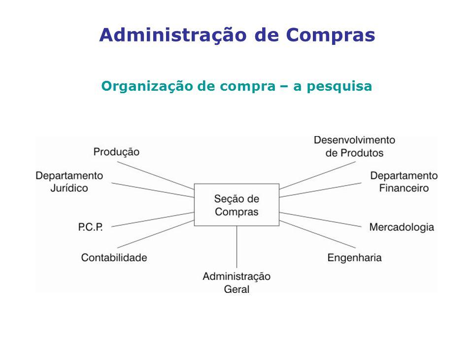 Administração de Compras Organização de compra – a pesquisa