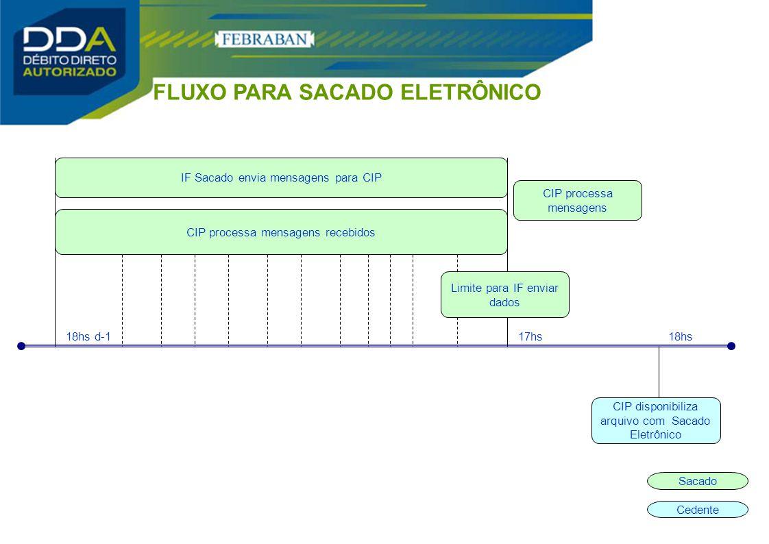 CIP disponibiliza arquivo com Sacado Eletrônico 17hs18hs18hs d-1 CIP processa mensagens recebidos IF Sacado envia mensagens para CIP CIP processa mens