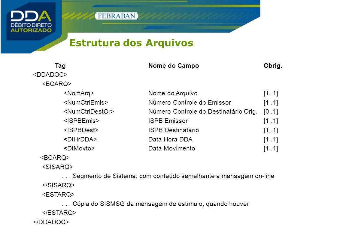 Estrutura dos Arquivos TagNome do CampoObrig. Nome do Arquivo[1..1] Número Controle do Emissor[1..1] Número Controle do Destinatário Orig.[0..1] ISPB