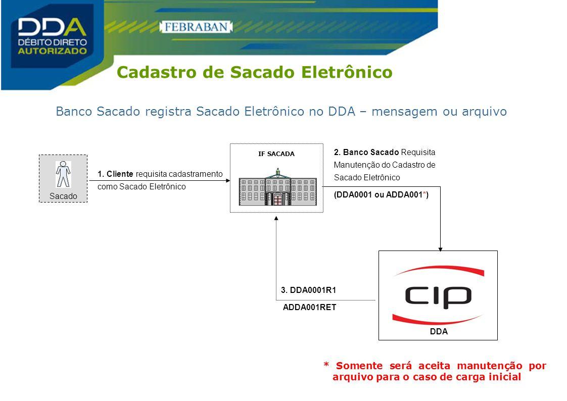 Cadastro de Sacado Eletrônico Sacado DDA 1. Cliente requisita cadastramento como Sacado Eletrônico 2. Banco Sacado Requisita Manutenção do Cadastro de