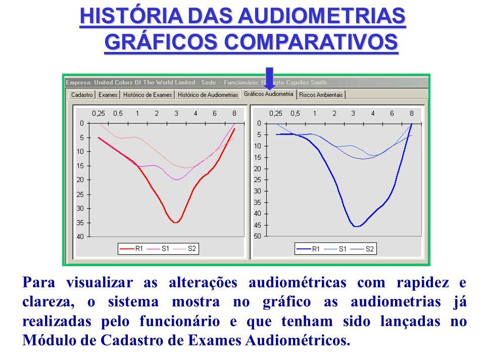 HISTÓRIA DAS AUDIOMETRIAS GRÁFICOS COMPARATIVOS GRÁFICOS COMPARATIVOS Para visualizar as alterações audiométricas com rapidez e clareza, o sistema mos