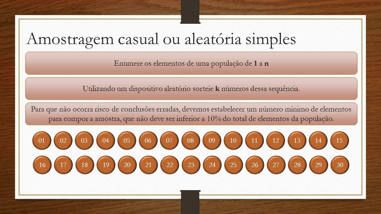 Amostragem casual ou aleatória simples Enumere os elementos de uma população de 1 a n Utilizando um dispositivo aleatório sorteie k números dessa sequ
